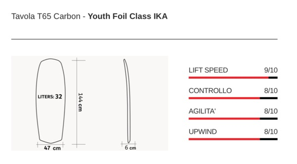 Moses - T65Y Carbon Rail-Youth foil class IKA